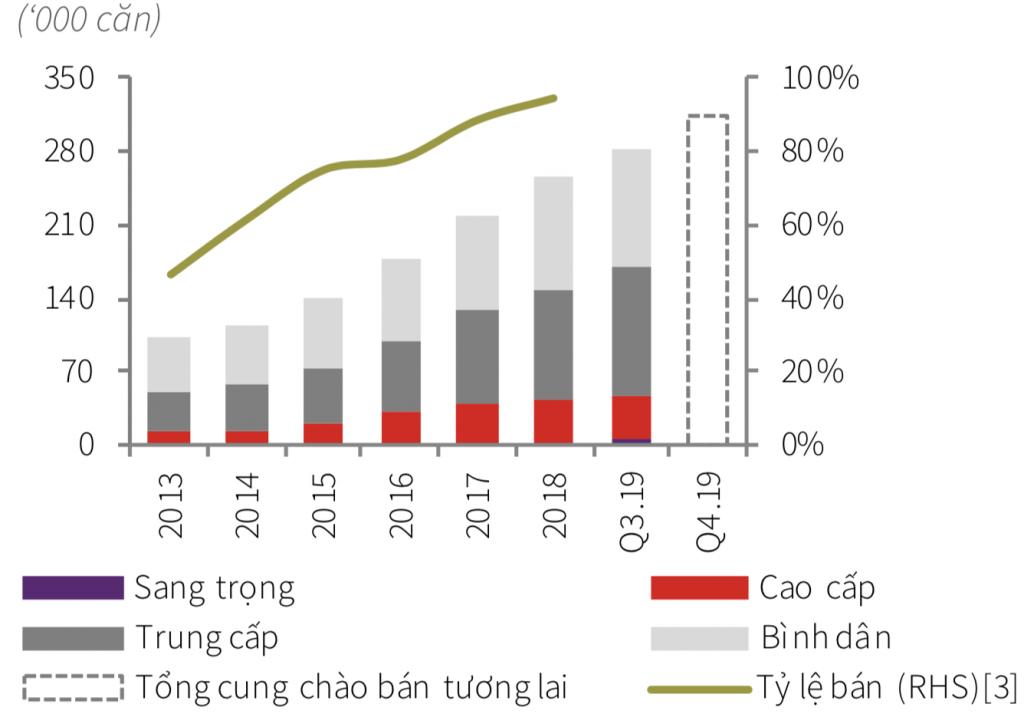 Biểu đồ nguồn cung BĐS từ 2013 đến nay