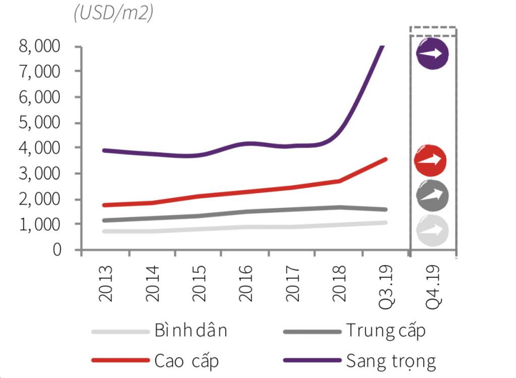 Biểu đồ giá bán căn hộ trung bình từ 2013 đến nay