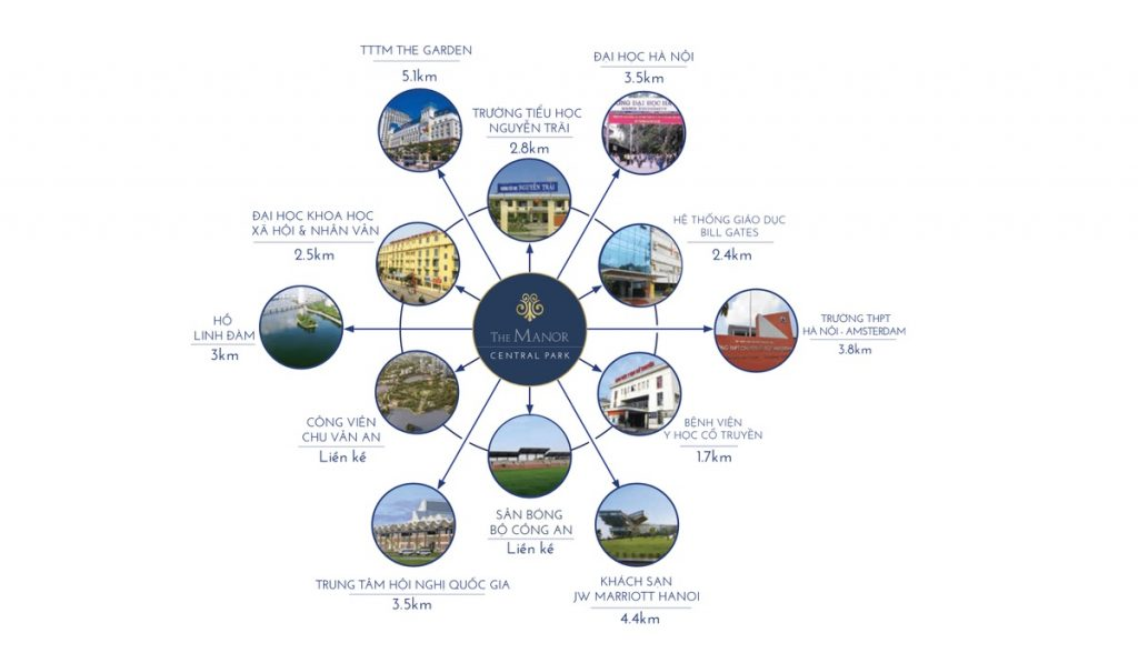 Chi tiết mạng lưới liên kết khu vực của khu đô thị The Manor Central Park