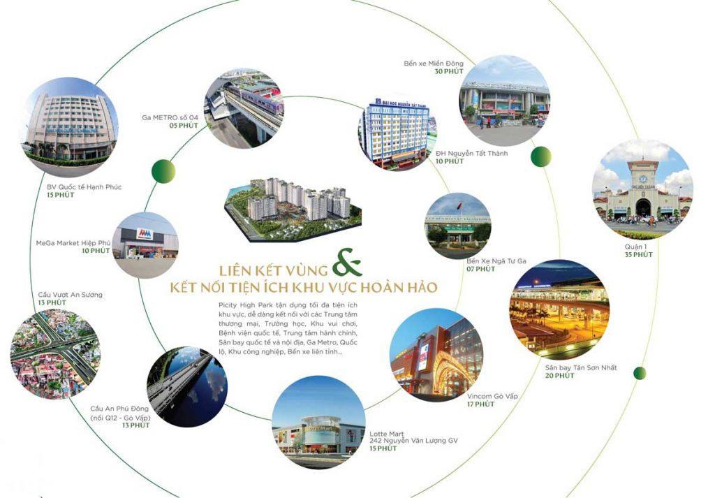 Từ dự án dễ dàng đến được chuỗi tiện ích thành phố ấn tượng